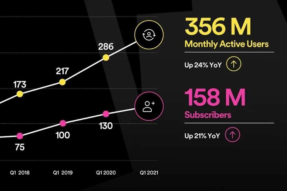 Spotify divulga aumento de 21% nos planos Premium