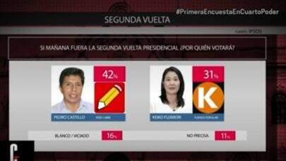 Candidato de esquerda lidera segundo turno nas eleições do Peru, diz pesquisa